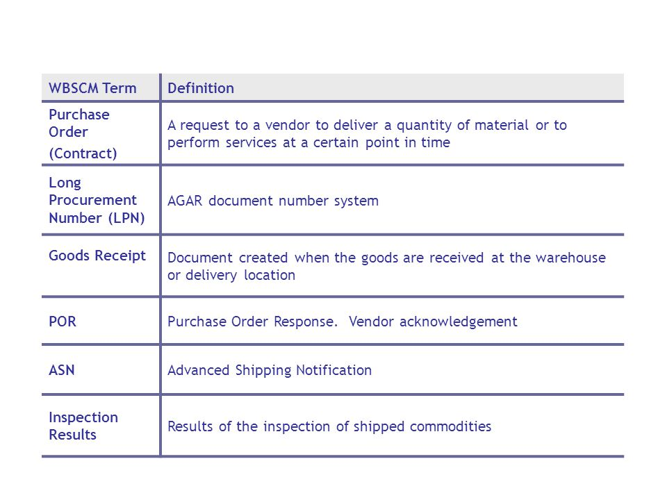 WBSCM TermDefinition Purchase Order (Contract) A request to a vendor to deliver a quantity of material or to perform services at a certain point in time Long Procurement Number (LPN) AGAR document number system Goods Receipt Document created when the goods are received at the warehouse or delivery location PORPurchase Order Response.