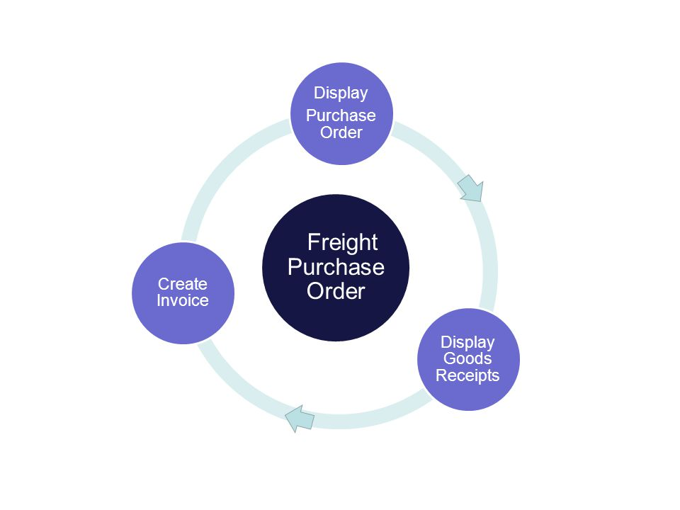 When the Purchase Order is created, the system will generate a Long Procurement Number: AG-INTF-P-09-0622 S = Solicitation P = Purchase Order C = Contract (IDIQ) D = Delivery/Task Order 3J14 Livestock 3J15 Poultry 3J16 F & V INTB IPD Bulk INTP IPD Packaged INTE IPD Empty Bag INTG IPD General INTS IPD Services INTF IPD Freight DPRO DPD FAR DCCC Price Support