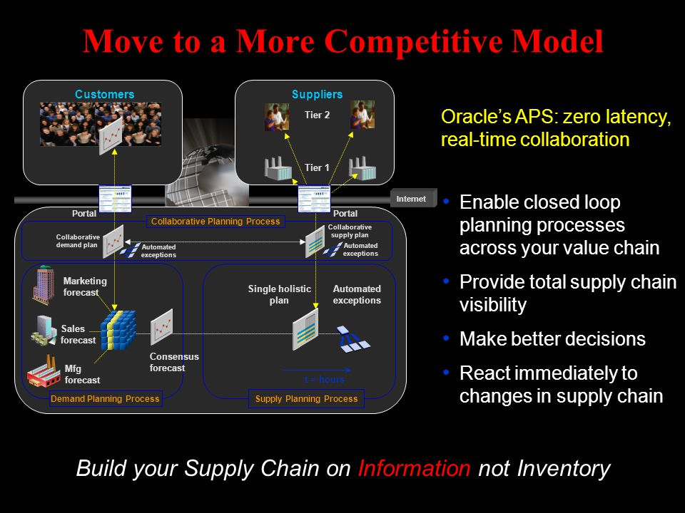 Move to a More Competitive Model Enable closed loop planning processes across your value chain Provide total supply chain visibility Make better decis