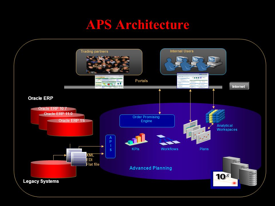 APS Architecture Advanced Planning APISAPIS Trading partners Internal Users Internet Oracle ERP Legacy Systems XML EDI Flat file Order Promising Engin