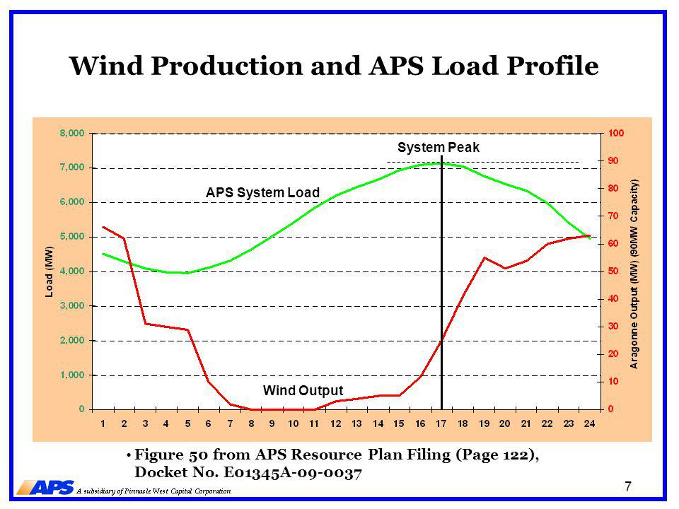 7 Wind Production and APS Load Profile APS System Load Wind Output System Peak Figure 50 from APS Resource Plan Filing (Page 122), Docket No. E01345A-