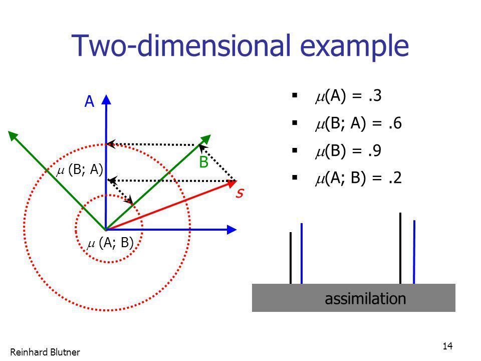 Reinhard Blutner 14 Two-dimensional example (A) =.3 (B; A) =.6 (B) =.9 (A; B) =.2 A (A; B) B s (B; A) assimilation
