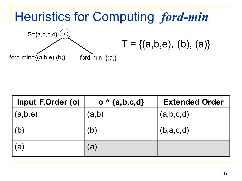 19 Heuristics for Computing ford-min S={a,b,c,d} ford-min={(a,b,e),(b)} ford-min={(a)} T = {(a,b,e), (b), (a)} Input F.Order (o)o ^ {a,b,c,d}Extended Order (a,b,e)(a,b)(a,b,c,d) (b) (b,a,c,d) (a)