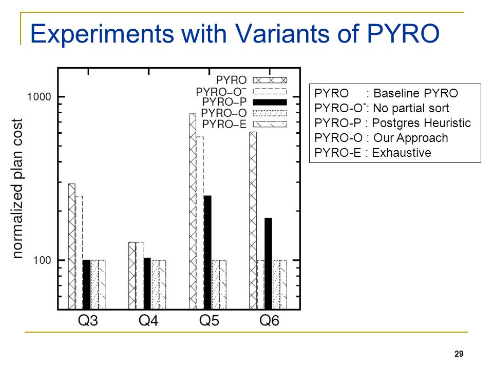 29 Experiments with Variants of PYRO PYRO : Baseline PYRO PYRO-O - : No partial sort PYRO-P : Postgres Heuristic PYRO-O : Our Approach PYRO-E : Exhaustive