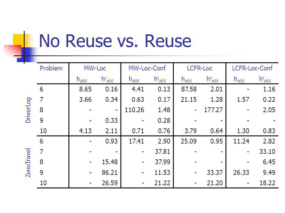 No Reuse vs.