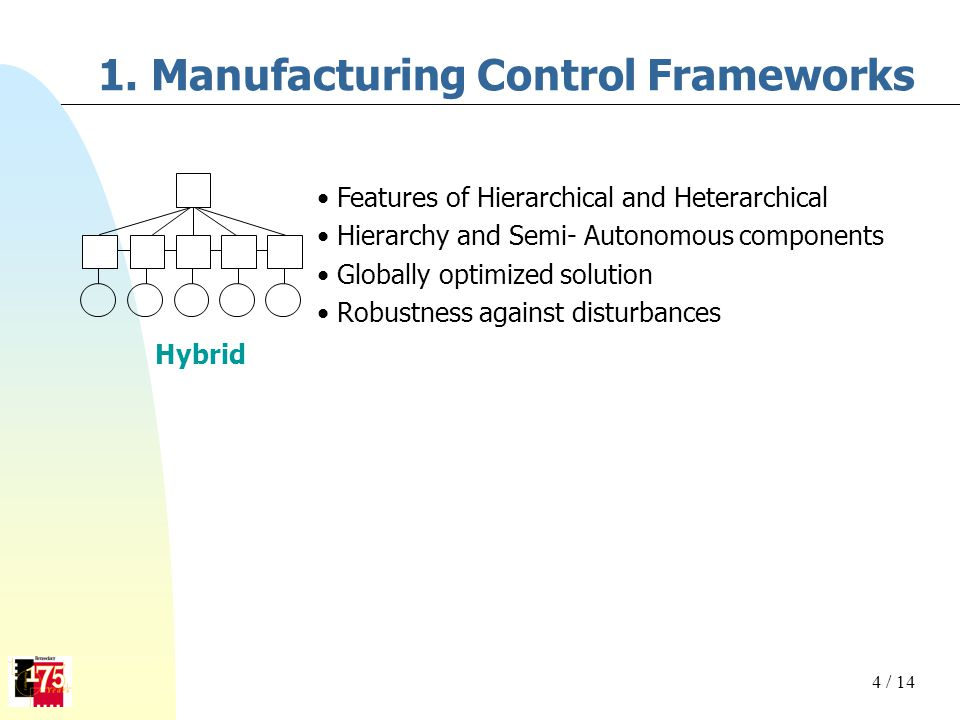 1. Manufacturing Control Frameworks Hybrid Features of Hierarchical and Heterarchical Hierarchy and Semi- Autonomous components Globally optimized sol