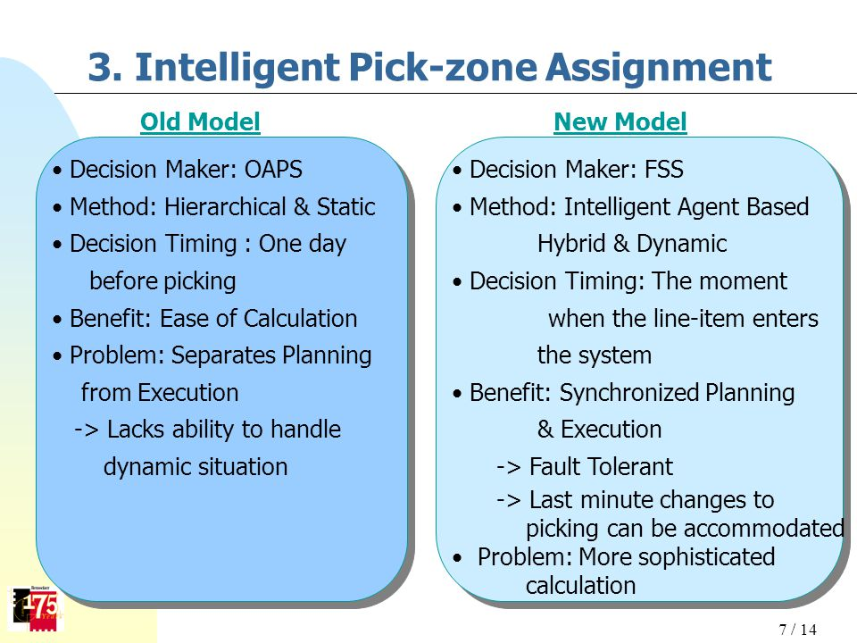 3. Intelligent Pick-zone Assignment Decision Maker: OAPS Method: Hierarchical & Static Decision Timing : One day before picking Benefit: Ease of Calcu