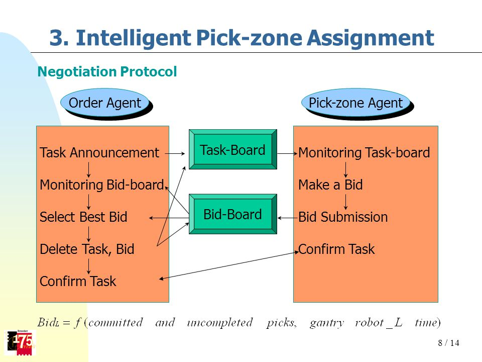 3. Intelligent Pick-zone Assignment Negotiation Protocol Order Agent Pick-zone Agent Task Announcement Monitoring Bid-board Select Best Bid Delete Tas