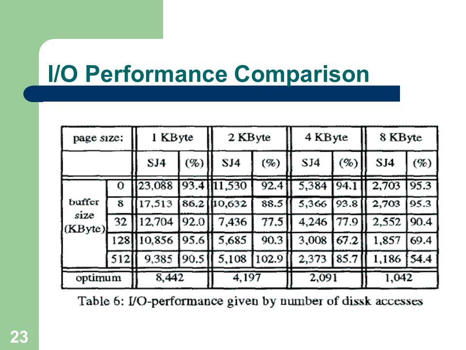 23 I/O Performance Comparison