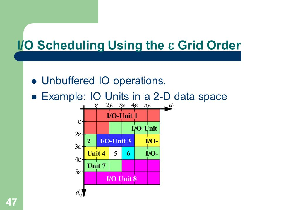 47 I/O Scheduling Using the Grid Order Unbuffered IO operations. Example: IO Units in a 2-D data space