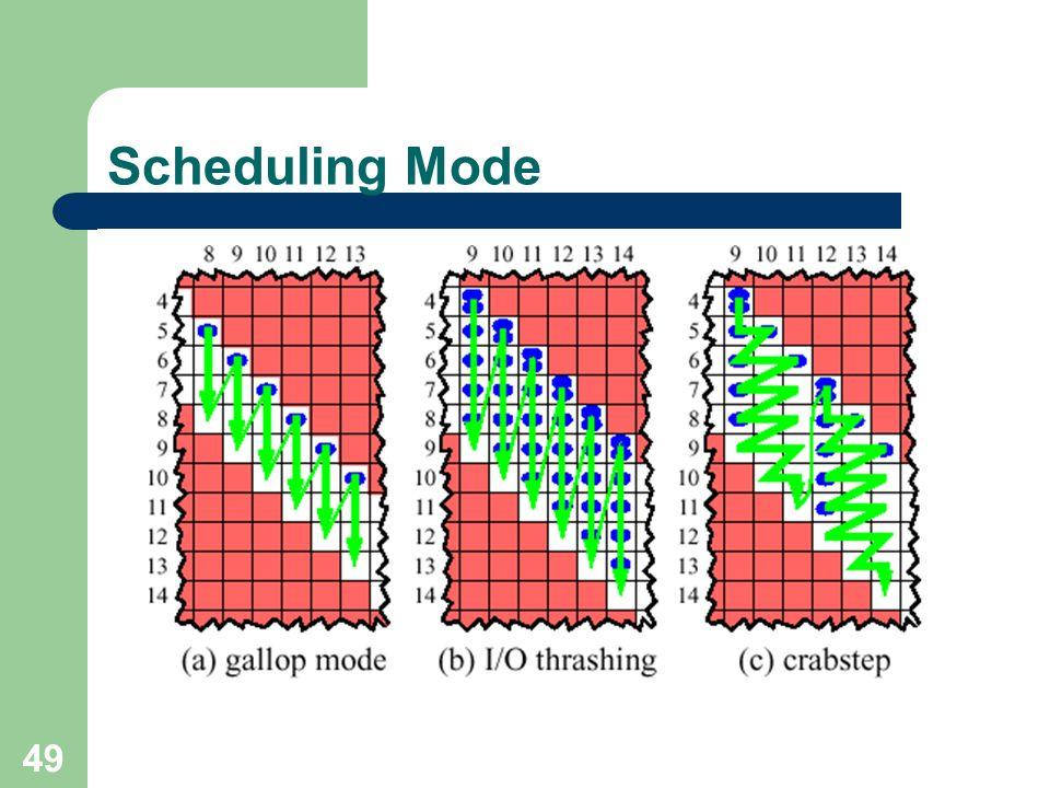 49 Scheduling Mode
