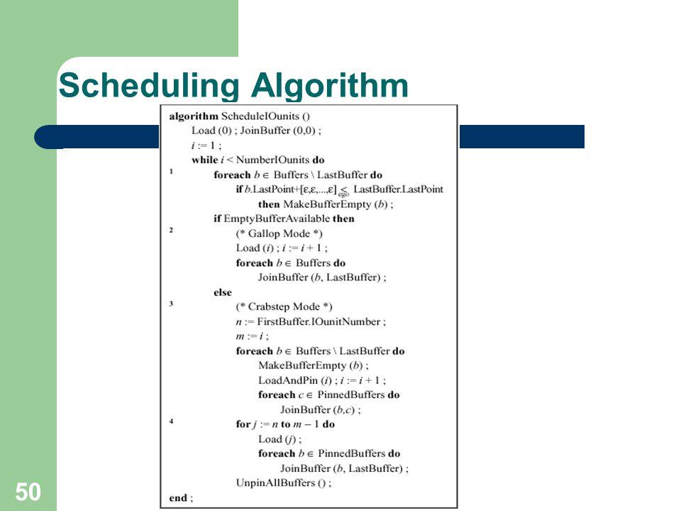 50 Scheduling Algorithm