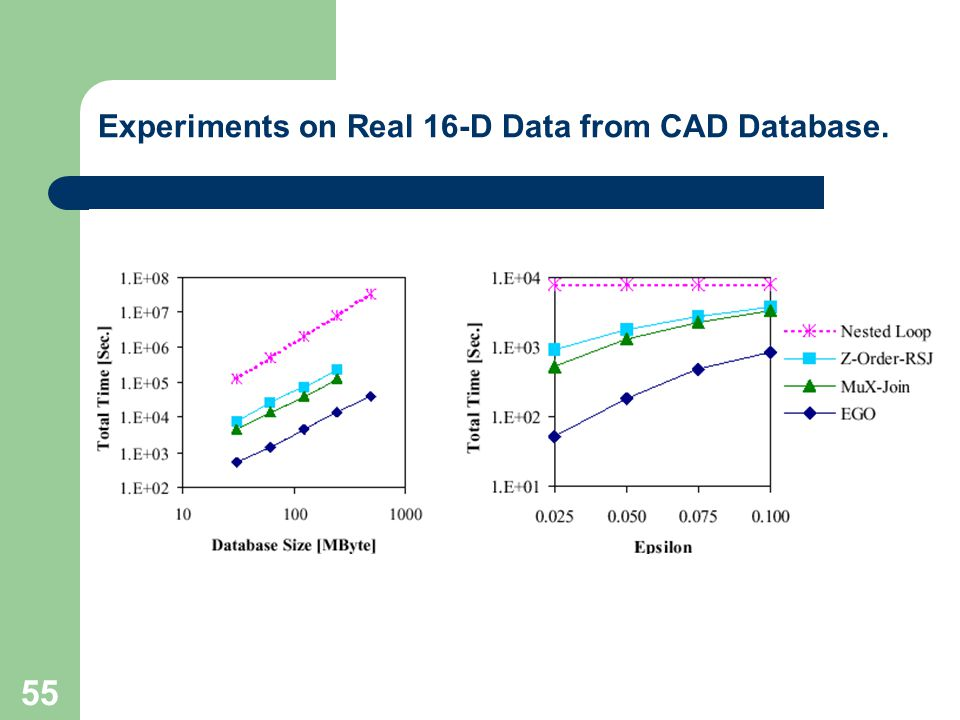 55 Experiments on Real 16-D Data from CAD Database.