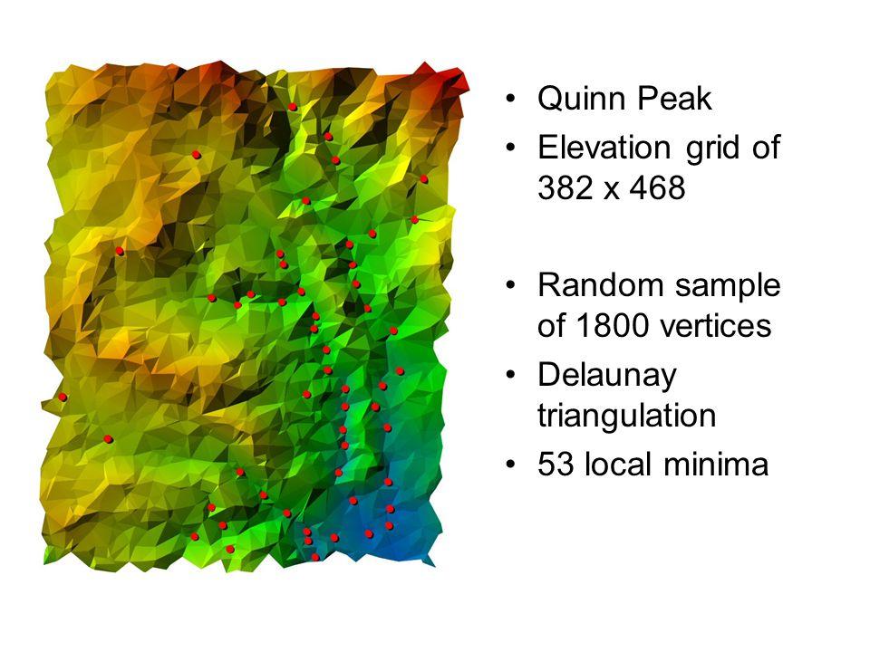 Quinn Peak Elevation grid of 382 x 468 Random sample of 1800 vertices Delaunay triangulation 53 local minima