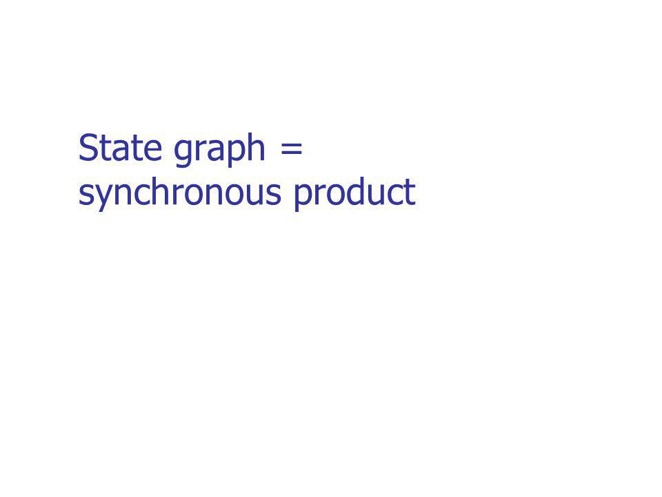State graph = synchronous product
