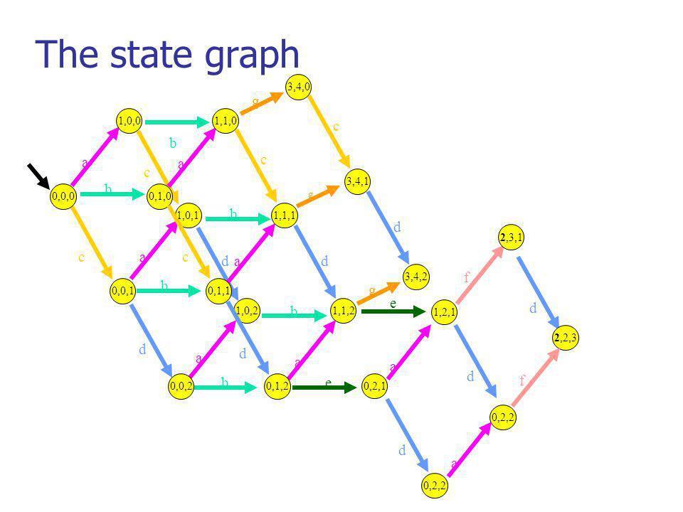 The state graph d c a a a a a a a b b b b b b c c d d e e f 1,0,01,1,0 0,0,0 1,0,21,1,2 0,0,20,1,2 1,1,1 0,0,1 0,2,1 1,2,1 2,3,1 0,1,0 0,1,1 1,0,1 c d c d 3,4,0 3,4,2 3,4,1 g g g d d d 0,2,2 2,2,3 f a