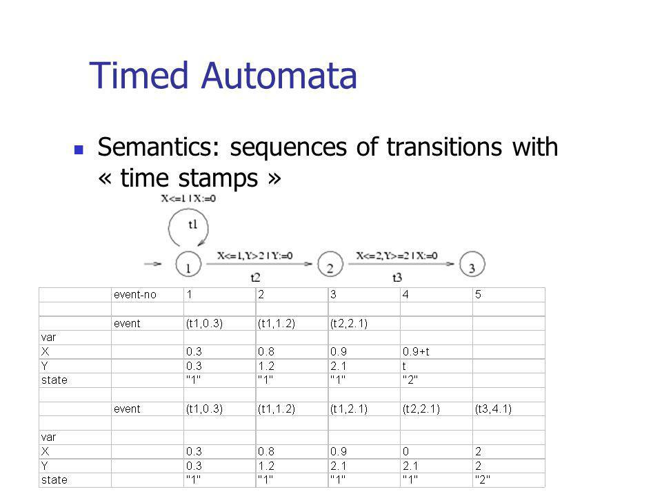 Timed Automata Semantics: sequences of transitions with « time stamps »