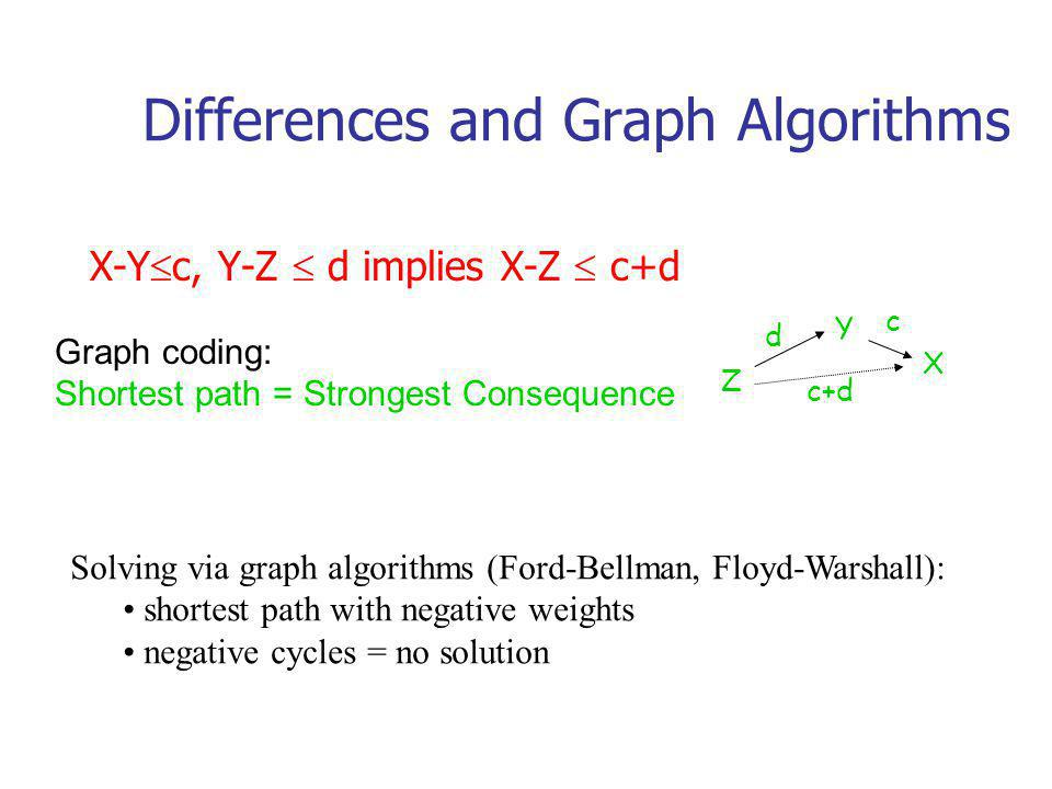 Differences and Graph Algorithms X-Y c, Y-Z d implies X-Z c+d X Y Z c d c+d Graph coding: Shortest path = Strongest Consequence Solving via graph algorithms (Ford-Bellman, Floyd-Warshall): shortest path with negative weights negative cycles = no solution