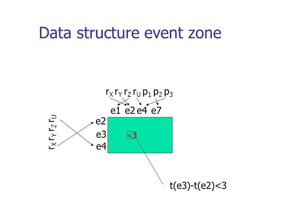 Data structure event zone e2 r X r Y r Z r U e3 e1e4 e2e7 r X r Y r Z r U p 1 p 2 p 3 <3 t(e3)-t(e2)<3
