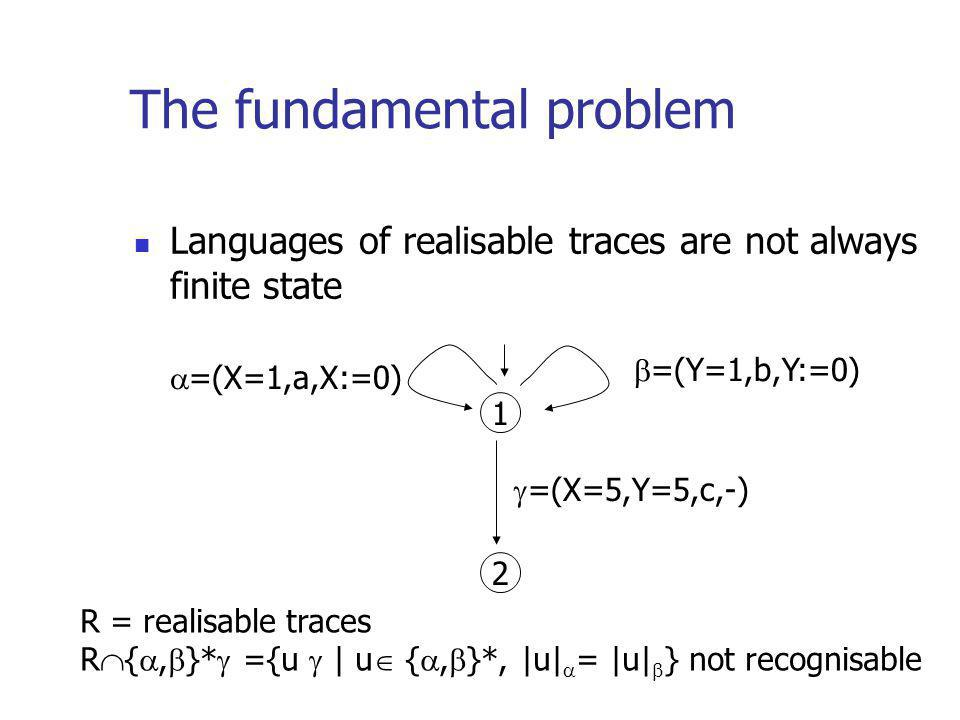 The fundamental problem Languages of realisable traces are not always finite state 1 2 =(Y=1,b,Y:=0) =(X=1,a,X:=0) =(X=5,Y=5,c,-) R = realisable traces R {, }* ={u | u {, }*, |u| = |u| } not recognisable