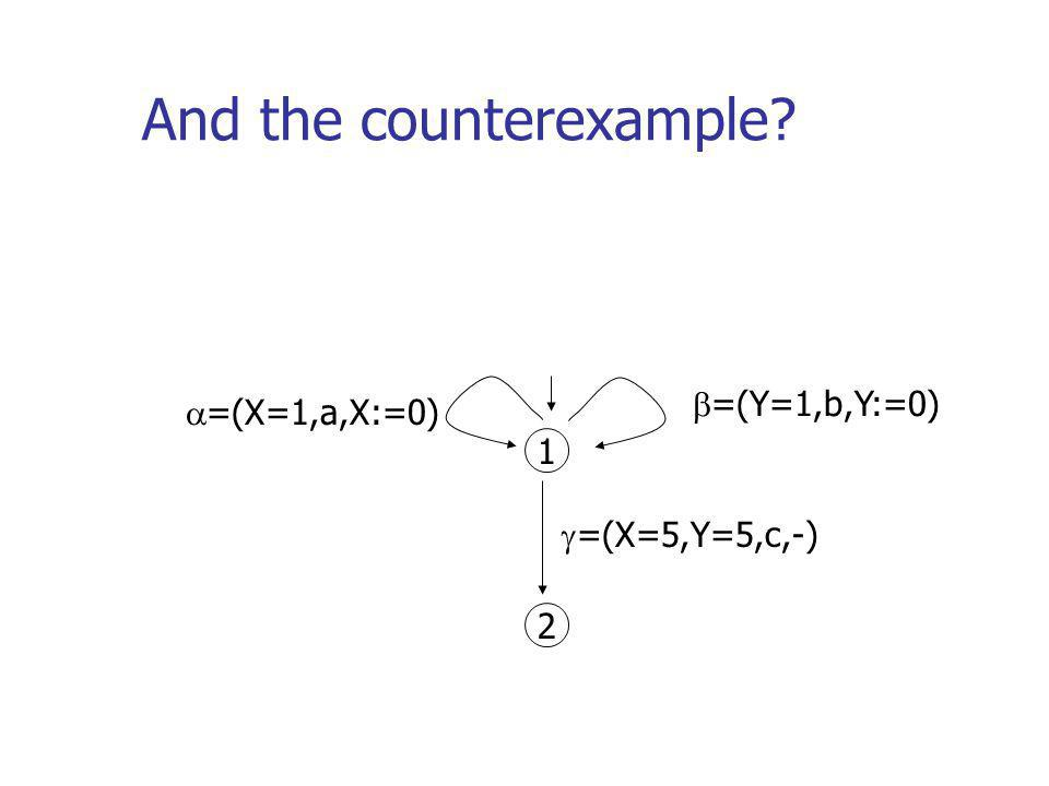 And the counterexample? 1 2 =(Y=1,b,Y:=0) =(X=1,a,X:=0) =(X=5,Y=5,c,-)