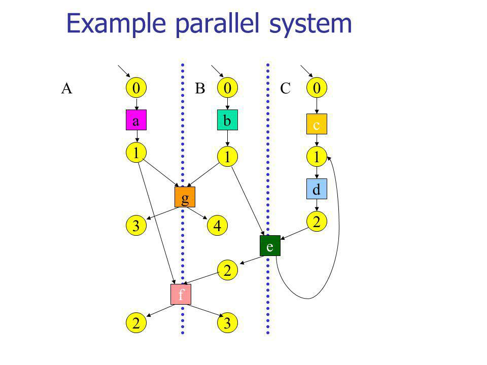 Example parallel system 0 e 00 1 1 1 2 2 2 d c ba f 3 g 34 ABC