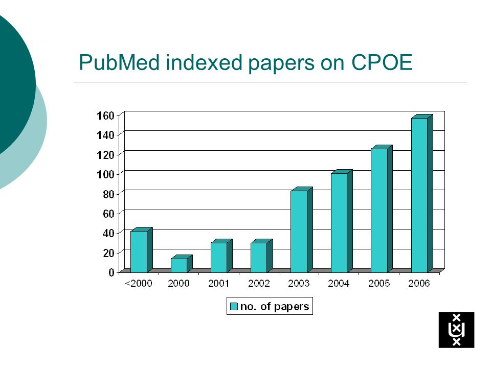 PubMed indexed papers on CPOE
