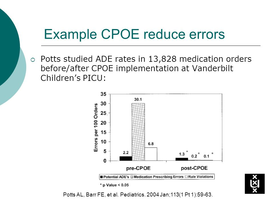 Example CPOE reduce errors Potts studied ADE rates in 13,828 medication orders before/after CPOE implementation at Vanderbilt Childrens PICU: Potts AL, Barr FE, et al.