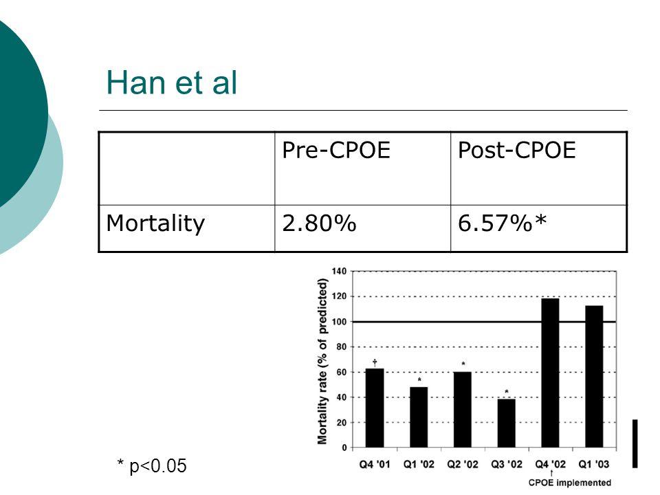 Han et al Pre-CPOEPost-CPOE Mortality2.80%6.57%* * p<0.05
