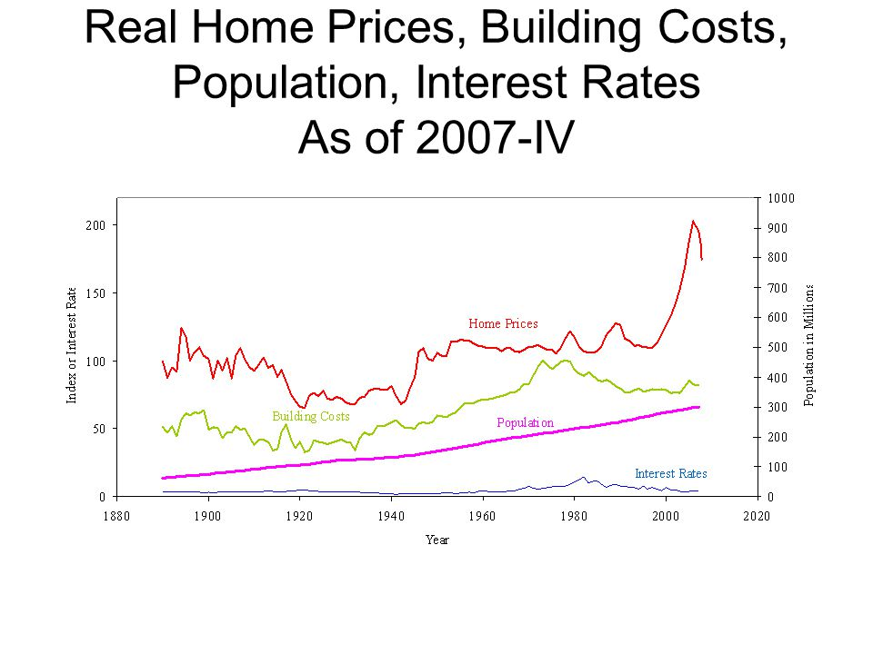 Real Home Prices, Building Costs, Population, Interest Rates As of 2007-IV