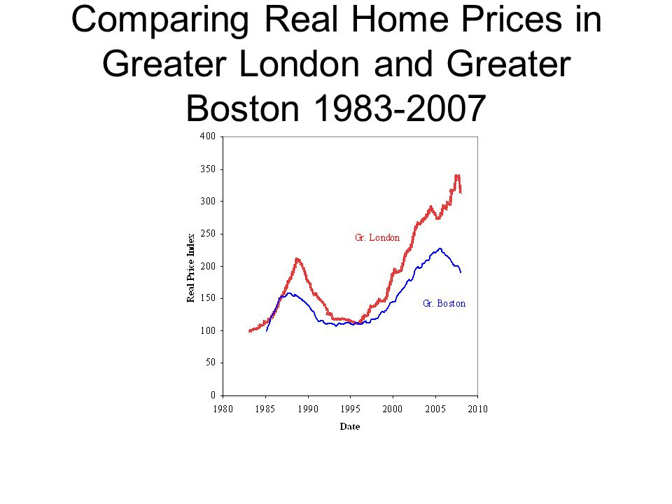 Comparing Real Home Prices in Greater London and Greater Boston 1983-2007