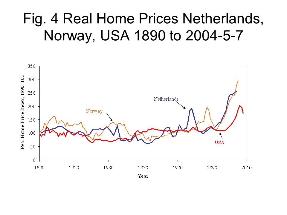 Fig. 4 Real Home Prices Netherlands, Norway, USA 1890 to 2004-5-7