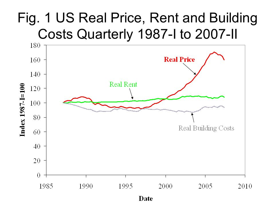 Fig. 1 US Real Price, Rent and Building Costs Quarterly 1987-I to 2007-II