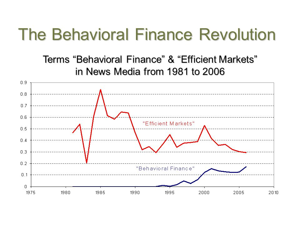 The Behavioral Finance Revolution Terms Behavioral Finance & Efficient Markets in News Media from 1981 to 2006