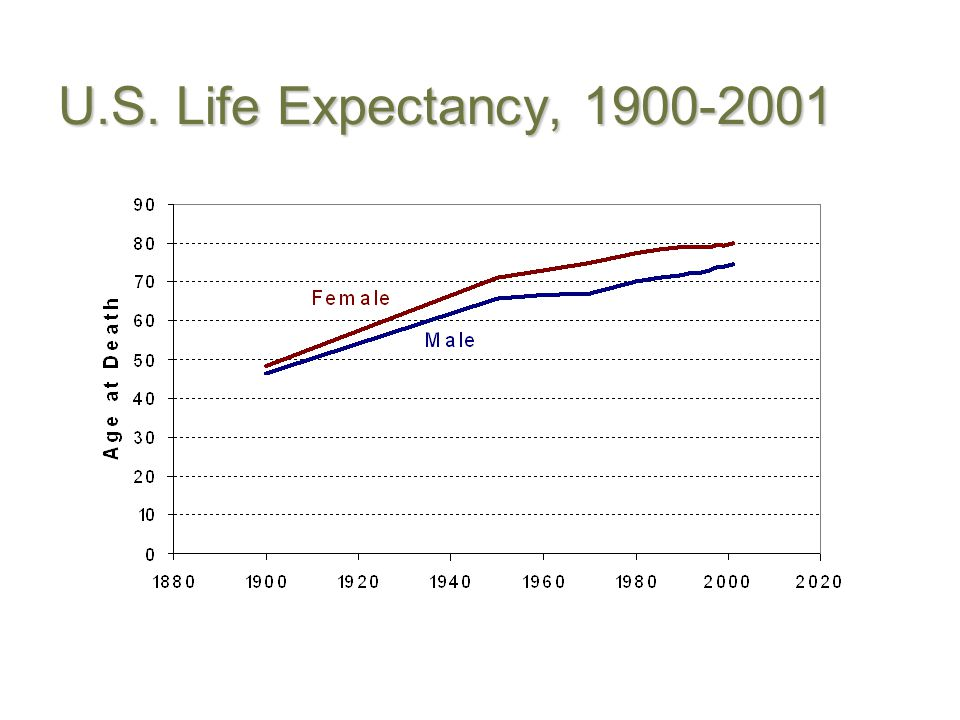 U.S. Life Expectancy, 1900-2001