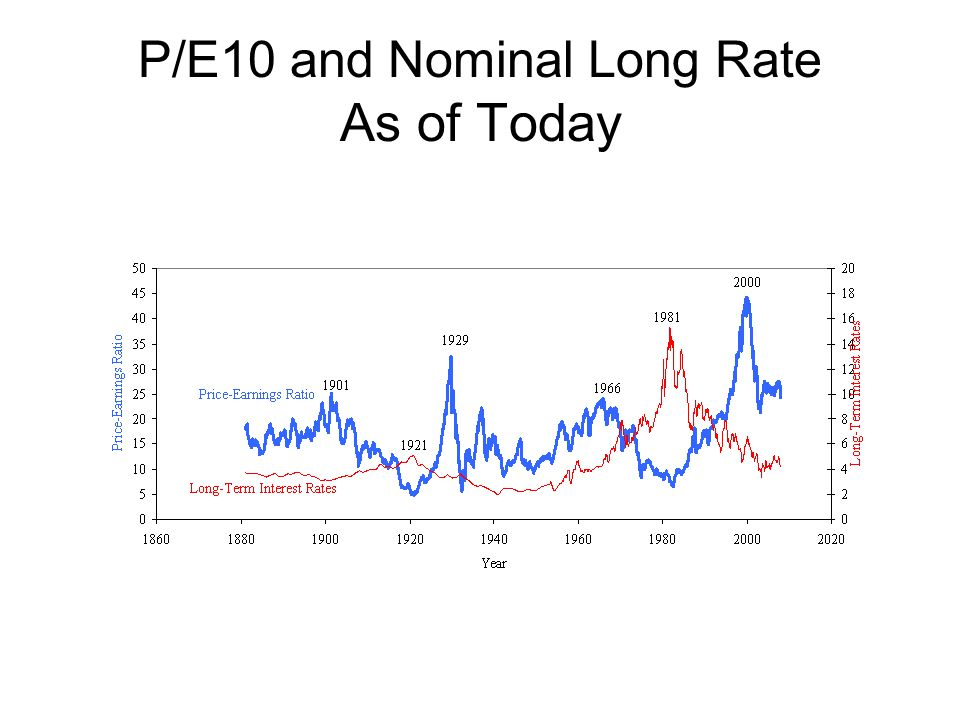 P/E10 and Nominal Long Rate As of Today