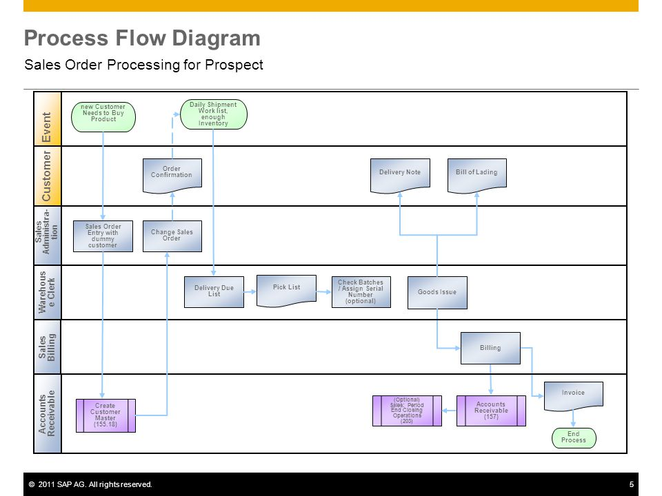 ©2011 SAP AG. All rights reserved.5 Process Flow Diagram Sales Order Processing for Prospect Sales Administra- tion Warehous e Clerk Event Customer Sa