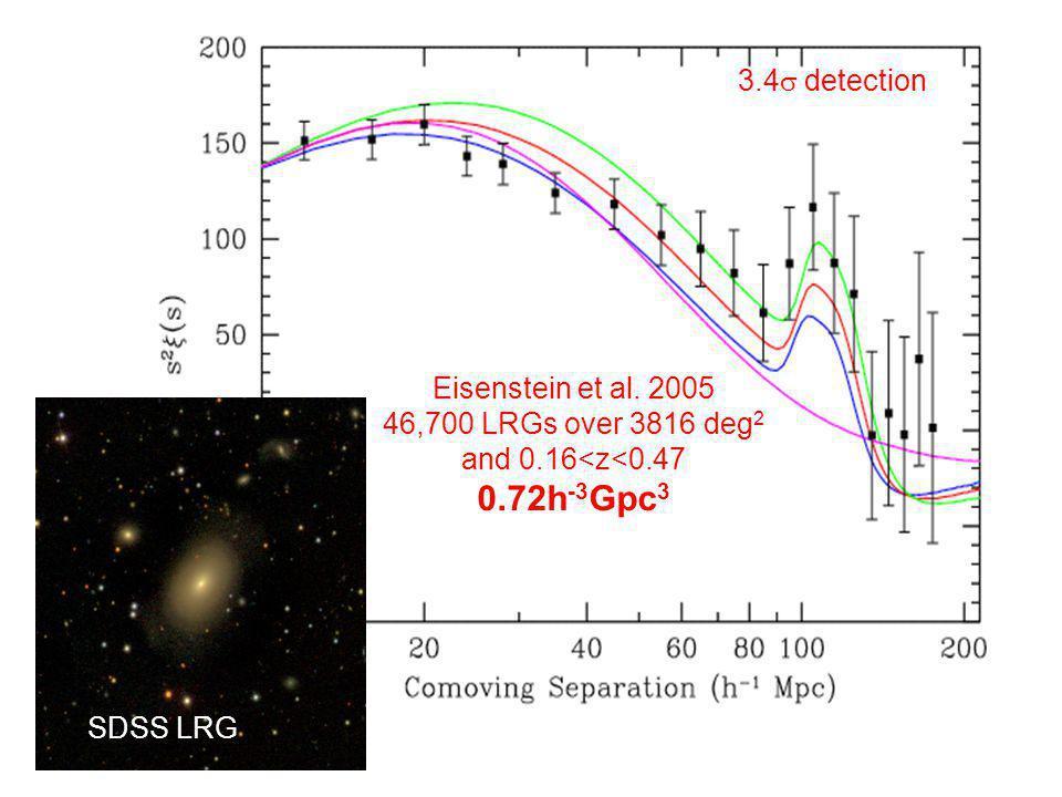 Eisenstein et al. 2005 46,700 LRGs over 3816 deg 2 and 0.16<z<0.47 0.72h -3 Gpc 3 3.4 detection SDSS LRG