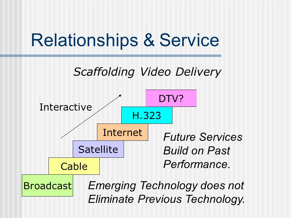 Relationships & Service Scaffolding Video Delivery Broadcast Satellite Internet H.323 DTV.