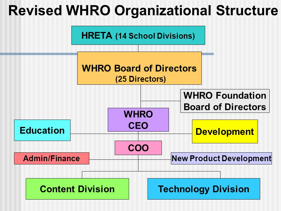 WHRO Board of Directors HRETA (14 School Divisions) WHRO CEO WHRO Foundation Board of Directors Revised WHRO Organizational Structure Development Content DivisionTechnology Division COO Education (25 Directors) Admin/FinanceNew Product Development