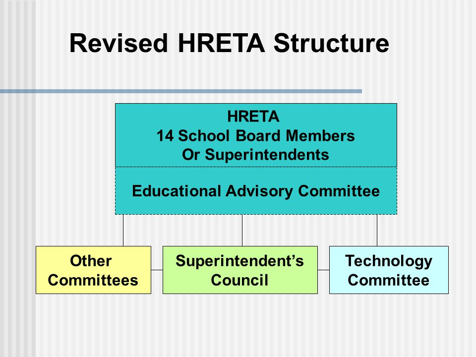 Revised HRETA Structure HRETA 14 School Board Members Or Superintendents Superintendents Council Other Committees Technology Committee Educational Advisory Committee