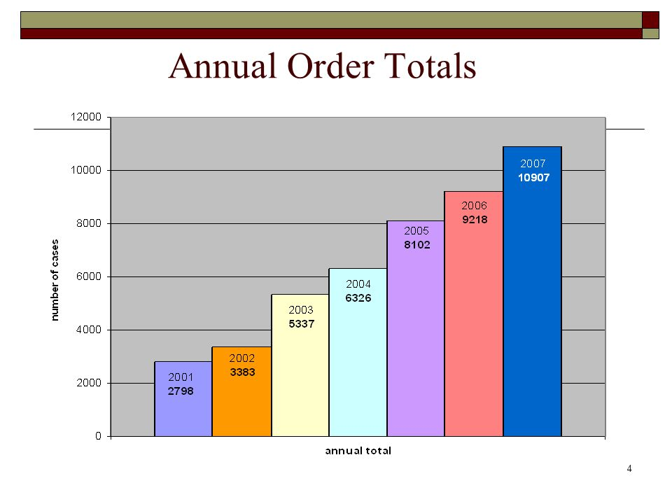 4 Annual Order Totals