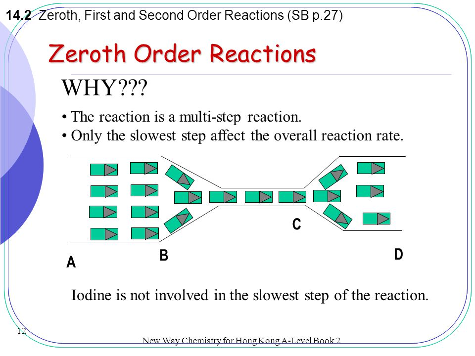 New Way Chemistry for Hong Kong A-Level Book 2 11 Zeroth Order Reactions 14.2 Zeroth, First and Second Order Reactions (SB p.27) [I 2 (aq)]