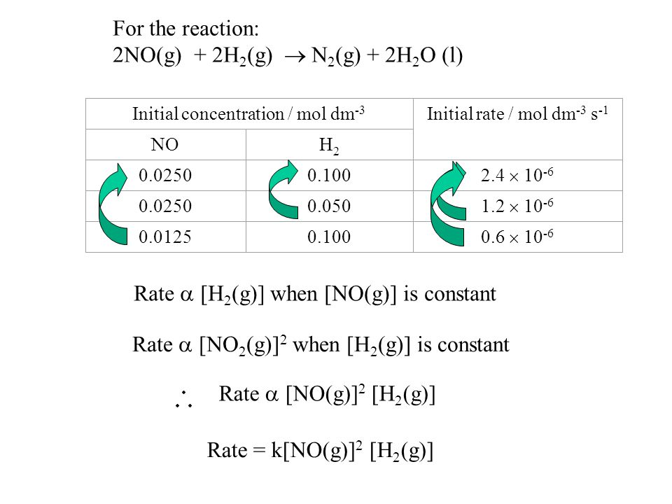 New Way Chemistry for Hong Kong A-Level Book 2 1 Rate Equations and Order of Reactions Increasing concentration of reactants can increase the rate of