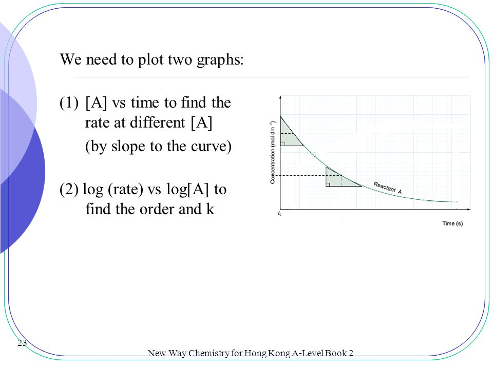 New Way Chemistry for Hong Kong A-Level Book 2 22 14.4 Determination of Simple Rate Equations from Differential Rate Equations (SB p.32) log (rate)-lo