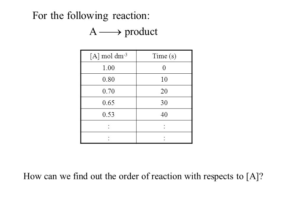 New Way Chemistry for Hong Kong A-Level Book 2 8 Zeroth, First and Second Order Reactions 14.2