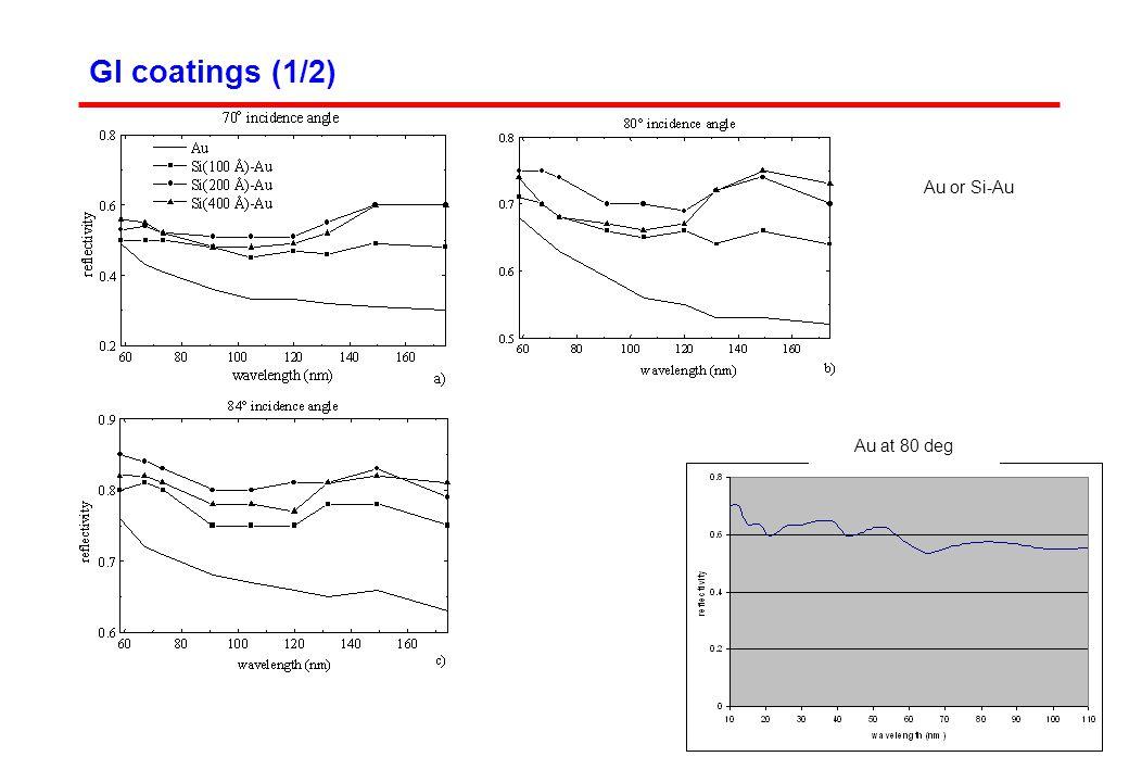 GI coatings (1/2) Au or Si-Au Au at 80 deg