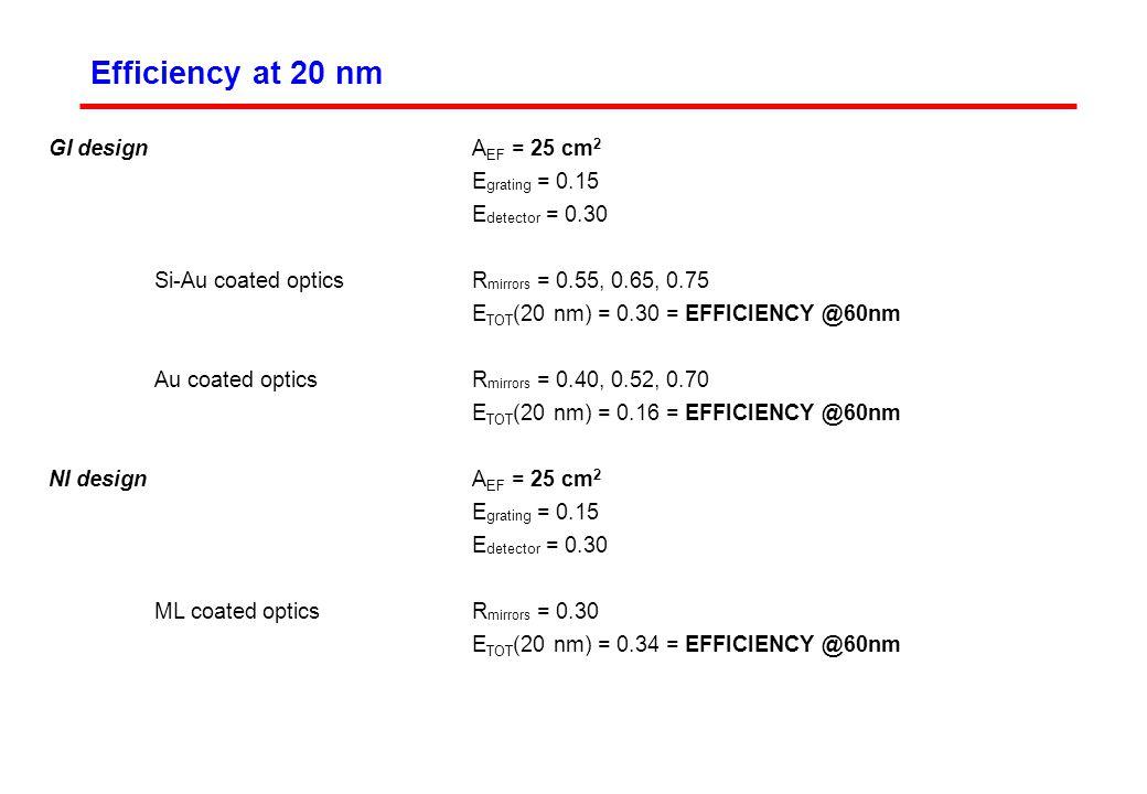 Efficiency at 20 nm GI design A EF = 25 cm 2 E grating = 0.15 E detector = 0.30 Si-Au coated opticsR mirrors = 0.55, 0.65, 0.75 E TOT (20 nm) = 0.30 = EFFICIENCY @60nm Au coated opticsR mirrors = 0.40, 0.52, 0.70 E TOT (20 nm) = 0.16 = EFFICIENCY @60nm NI design A EF = 25 cm 2 E grating = 0.15 E detector = 0.30 ML coated opticsR mirrors = 0.30 E TOT (20 nm) = 0.34 = EFFICIENCY @60nm