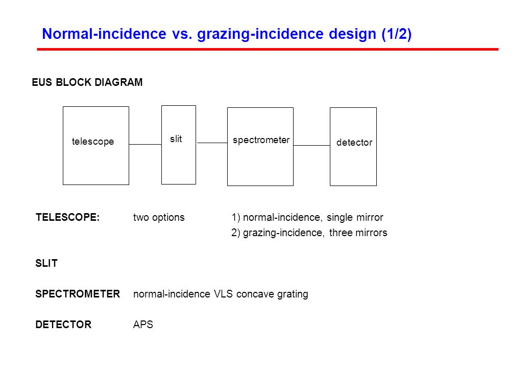 Normal-incidence vs.