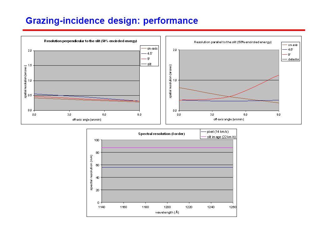 Optics degradation at 100 nm Simulation of a C over-coating GI reflectivity (80 deg) Au0.55 Au + 20 Å C 0.53-3% Au + 40 Å C 0.52-5% NI reflectivity SiC0.45 SiC + 20 Å C0.31-30% SiC + 40 Å C0.23-50% LARGE DECREASES FOR NI COATINGS